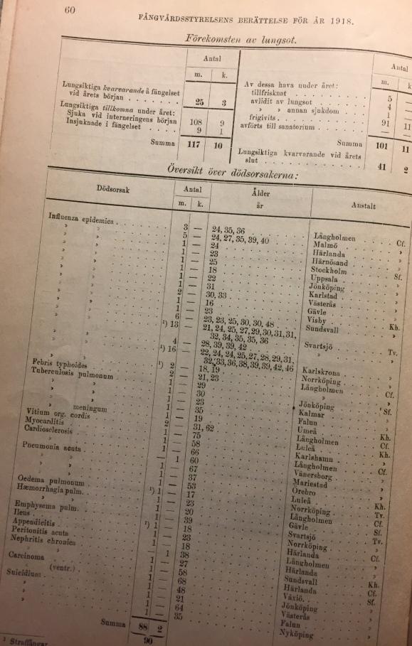 BiSos 1918.jpg